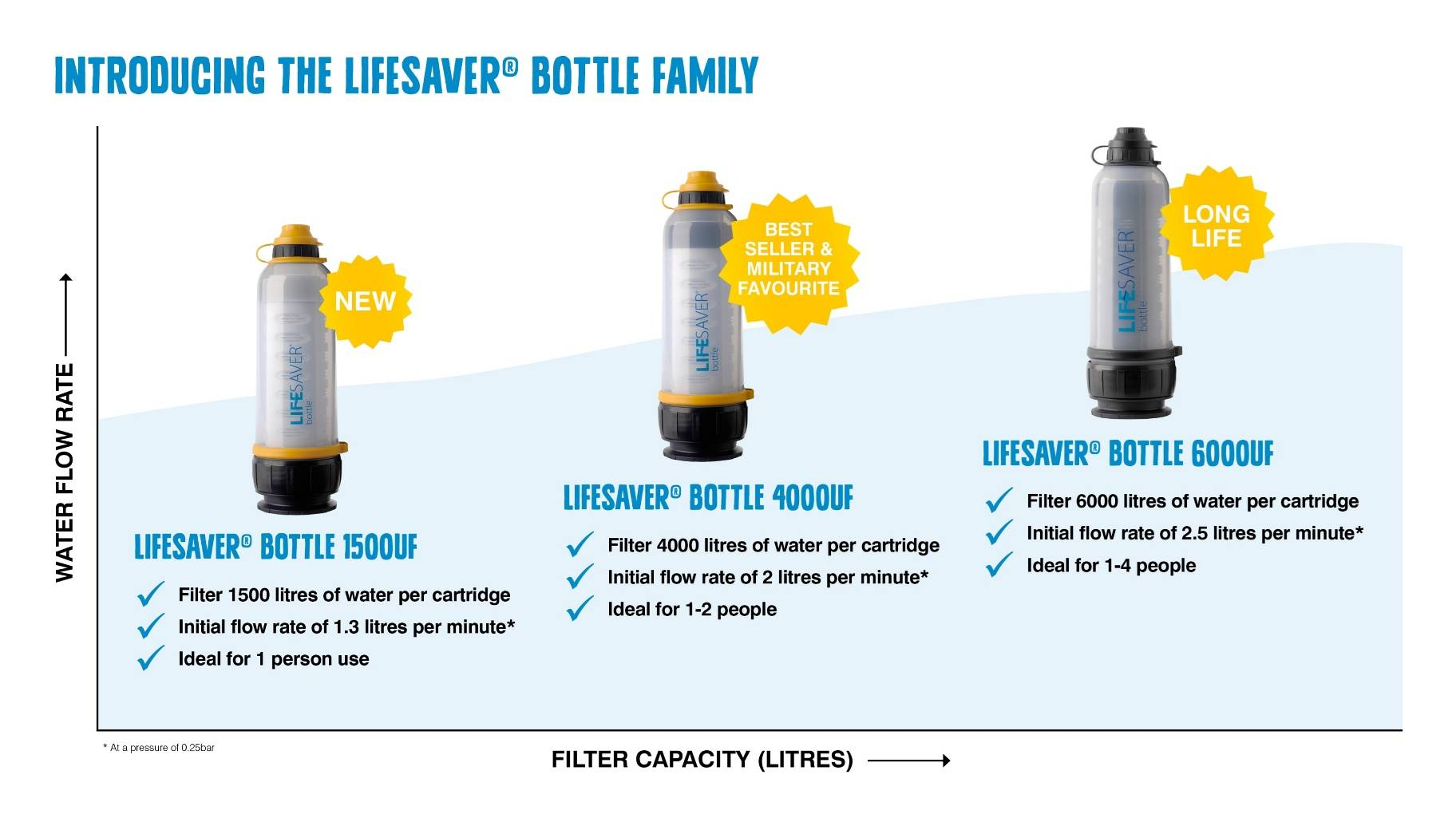 ccad951dbb The most portable product provides up to 20,000 litres of clean drinking  water. The company has 4 maіn products, the LІFESAVER bottle, LІFESAVER  jerrycan ...